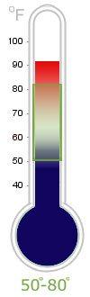 Water Temperature Rating: 50-80 Degrees