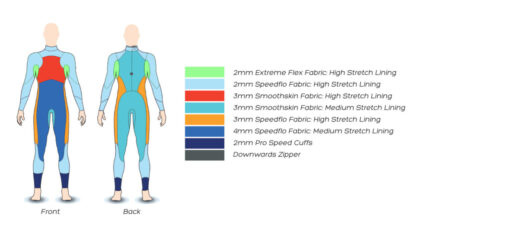 Zone3 Advance Triathlon Wetsuit Panel Layout
