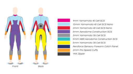 Zone3 Vanquish Triathlon Wetsuit Panel layout